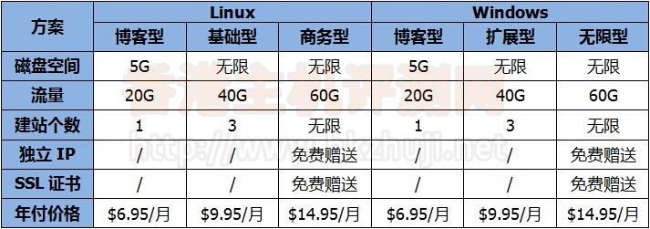 月付香港虚拟主机