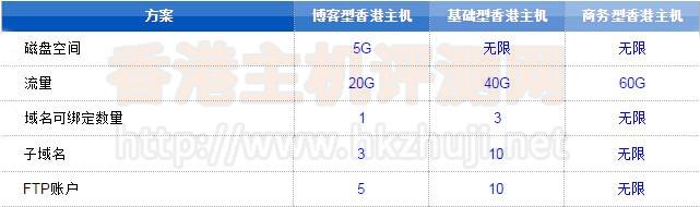 香港虚拟主机价格多少钱?