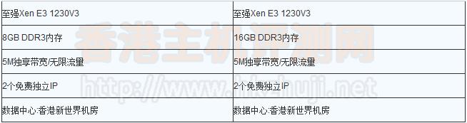 香港新世界服务器租用价格是多少?