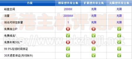 选购指南:HostEase Windows香港空间评测