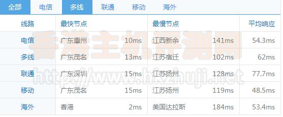 香港新世界服务器常见问题答疑
