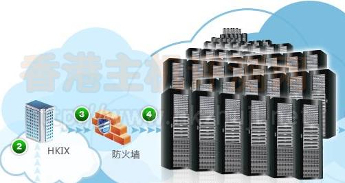 选择香港虚拟主机空间考虑的基本因素