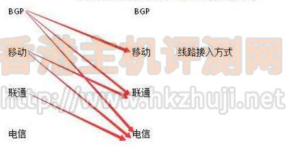香港新世界服务器主要线路种类