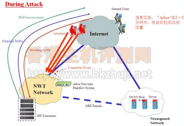 香港新世界电讯机房有效防范DDoS攻击