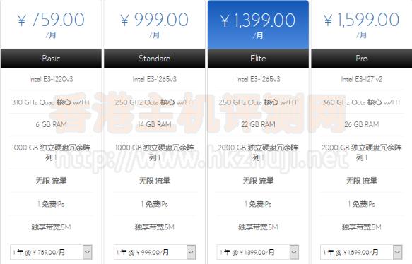 评测:BlueHost香港独立服务器怎么样?