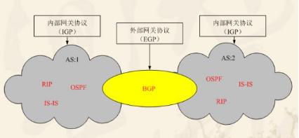 简述BGP香港服务器的租用优势