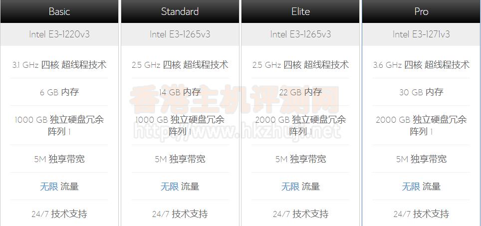 解惑:BlueHost香港服务器好不好?