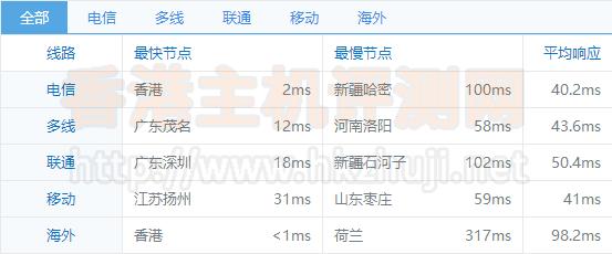 博客网站如何正确购买香港主机?