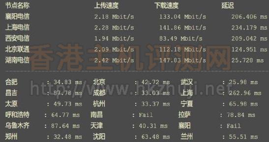 SugarHosts糖果主机香港VPS下载速度测试