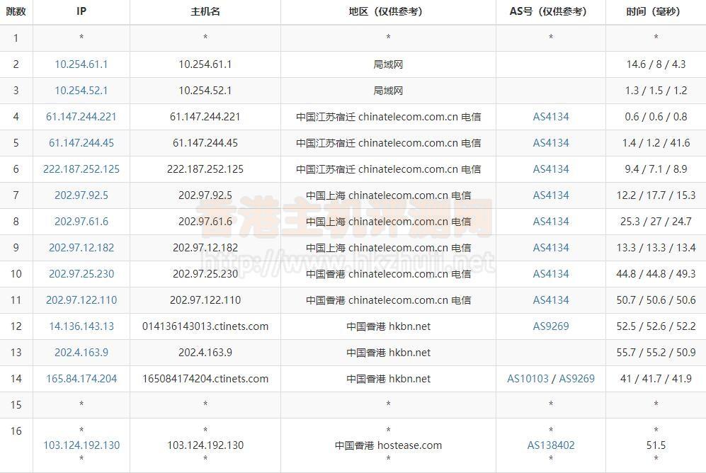 HostEase香港虚拟主机路由器追踪测试