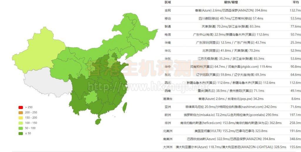 HostEase香港虚拟主机速度测评