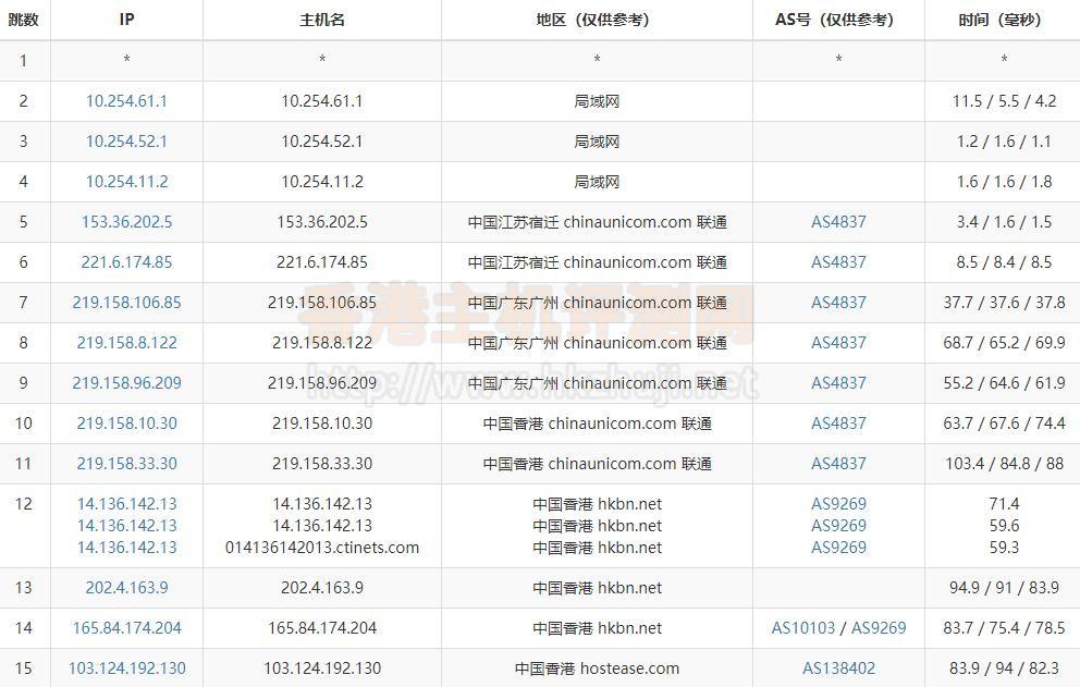 HostEase香港主机路由器追踪测试