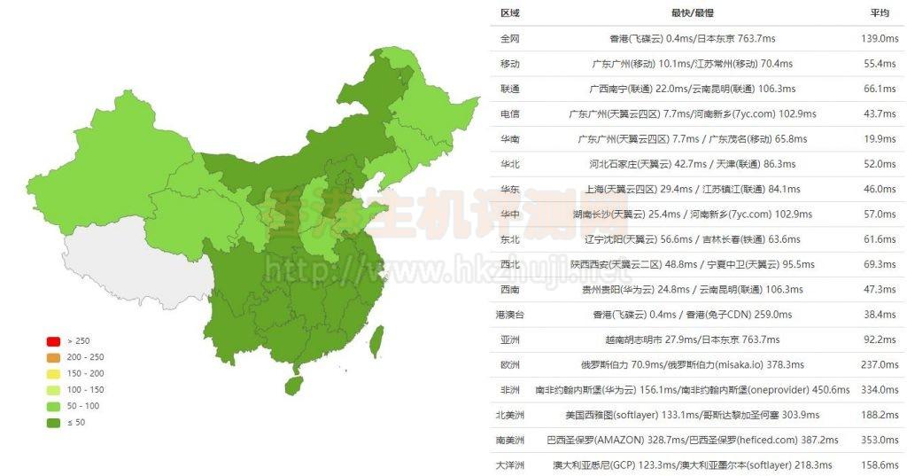 RAKsmart香港VPS速度评测