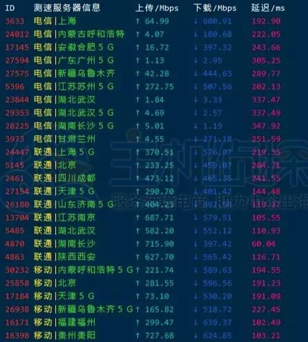 HostHatch香港VPS主机速度评测