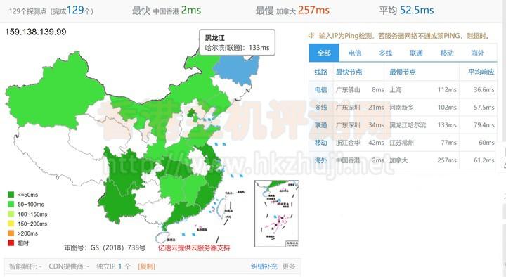 华为云香港机房弹性云服务器ECS速度测试