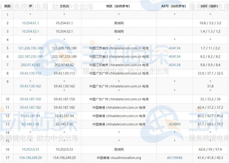Megalayer香港大带宽服务器电信路由追踪