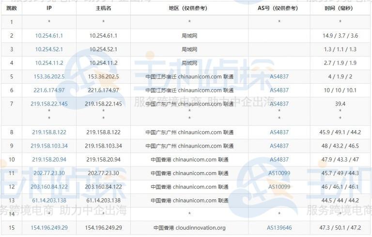 Megalayer香港大带宽服务器联通路由追踪