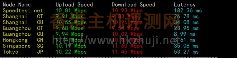 Megalayer香港显卡服务器的网络上传下载速度测试