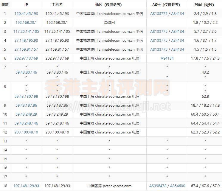 RAKsmart香港CN2服务器的电信去程路由跟踪测试