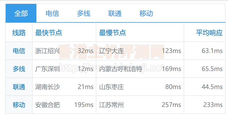 licloud香港VPS的全网ping值延迟测试