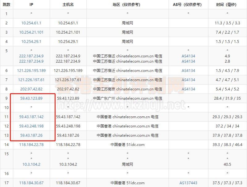 RAKsmart香港服务器电信去程路由跟踪测试