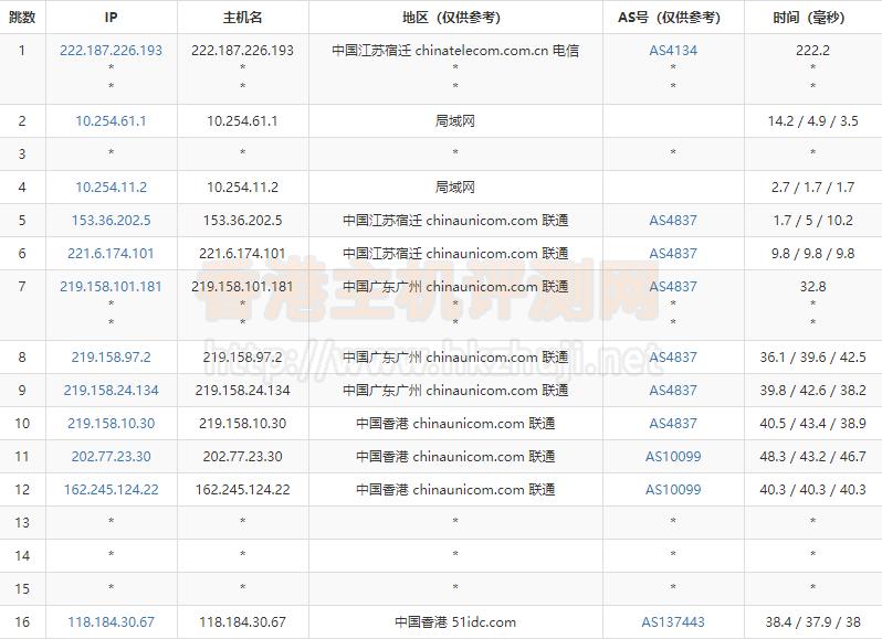 RAKsmart香港服务器联通去程路由跟踪测试